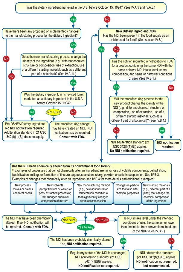 NDI Decision Tree